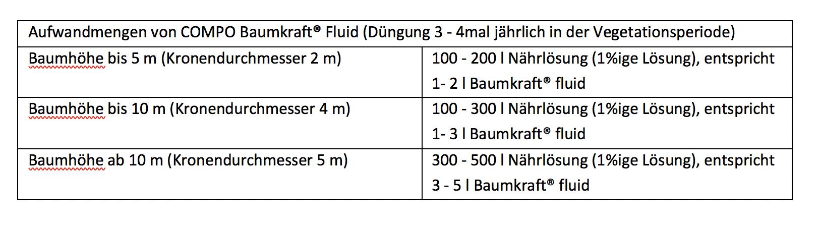Anwendung Baumkraft Fluid